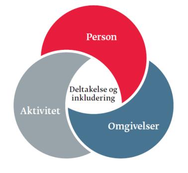 Person-aktivitet-omgivelser_ny